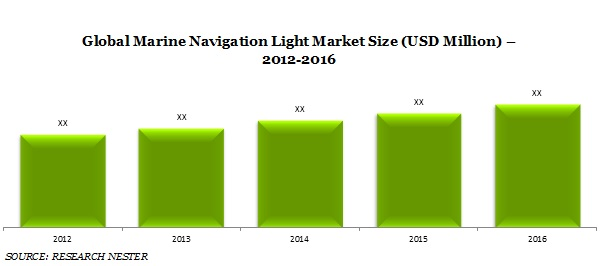 Marine Navigation Light