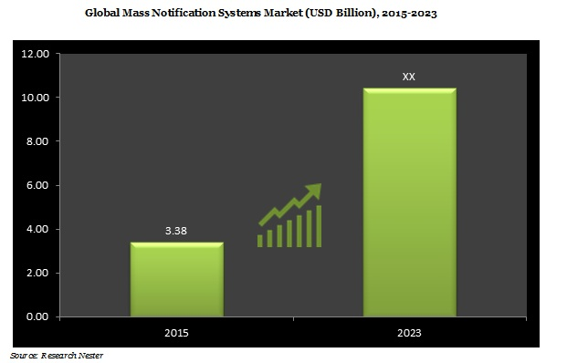 Mass Notification Market demand & growth opportunity