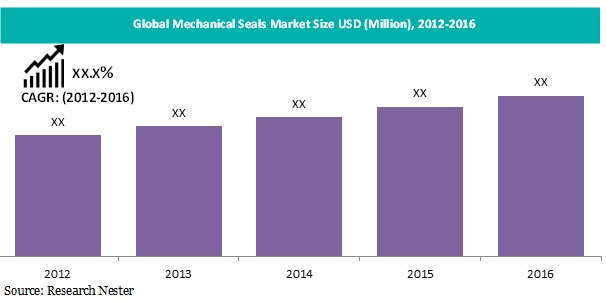 Mechanical Seals Market Size