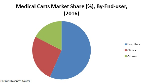 medical carts market share