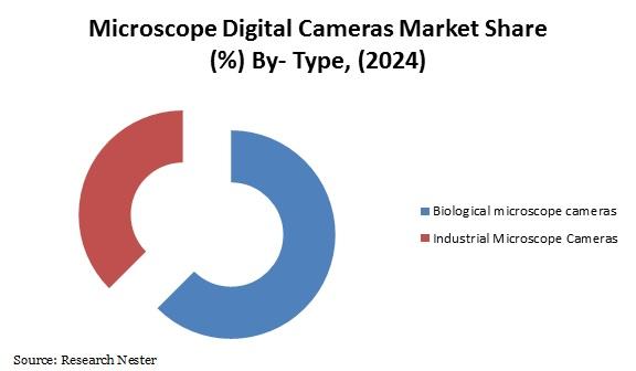 microscope digital cameras