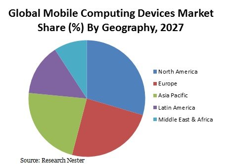 Mobile Computing Devices Market