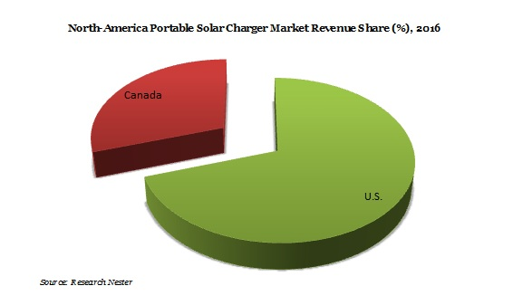 Portable Solar Charger Market Demand, Growth, Revenue