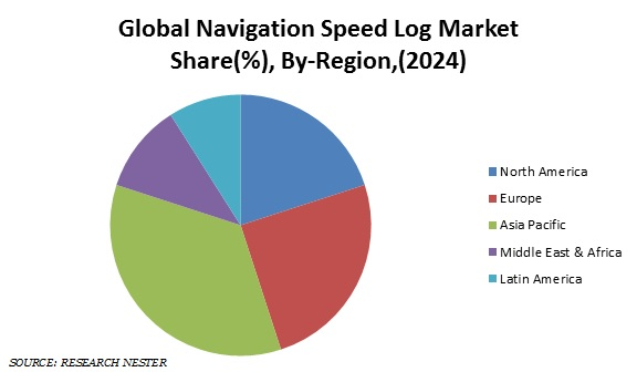 Global Navigation Speed Log Market Share