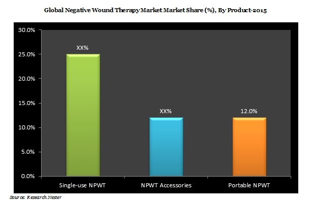 Negative Pressure Wound Therapy (NPWT) Market