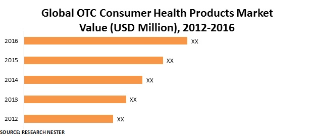 OTC Consumer Health Products