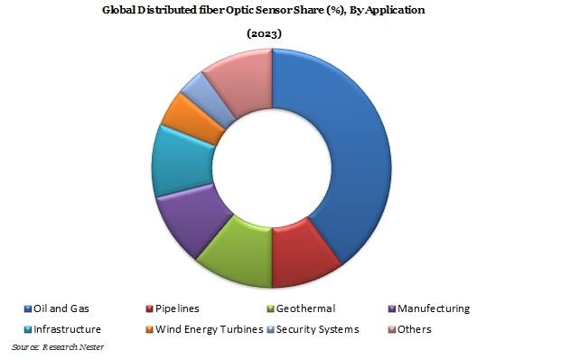 Distributed Fiber Optic Sensor Market Demand & Revenue opportunity
