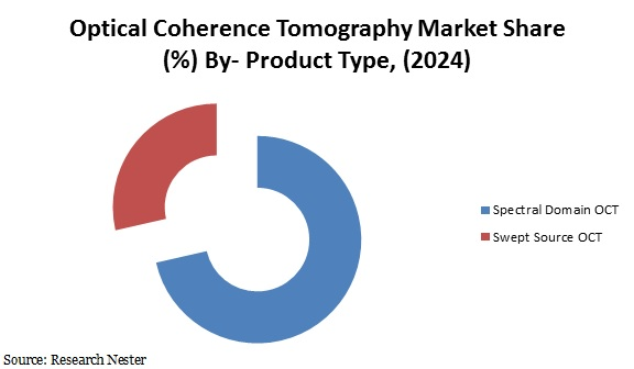 Optical Coherence Tomography Market share