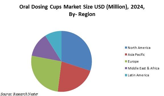 oral dosing cups market