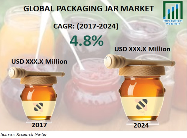 packaging jar market