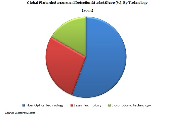 Photonic Sensors and Detection Market Demand & Growth Analysis