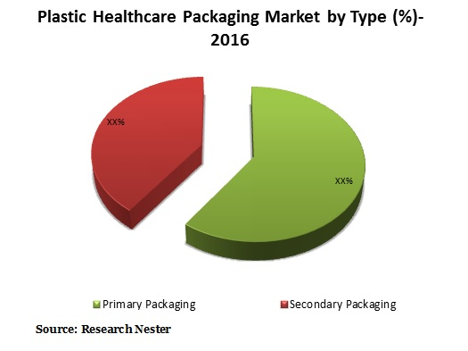 plastic Healthcare Packaging market