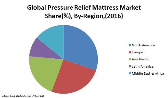Pressure Relief Mattress Market Share