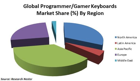gamer keyboards market share