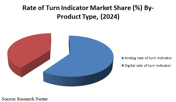 Rate of Turn Indicator Market Share