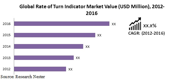 Rate of turn indicator market
