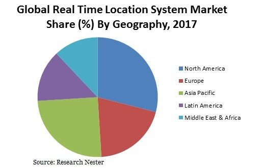 Real Time Location System (RTLS) Market