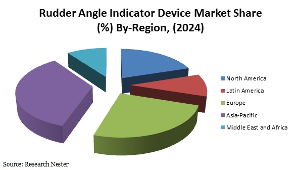 Rudder Angle Indicator Device Market Share