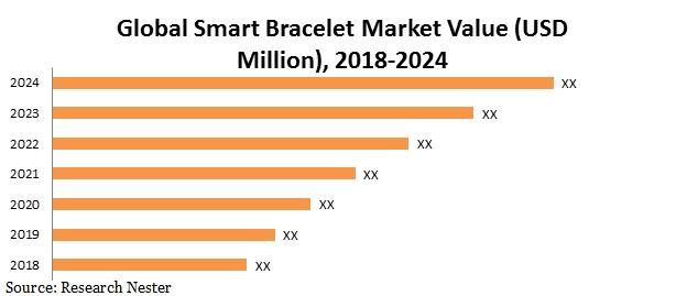 smart Bracelet market