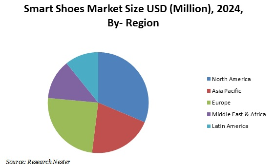 Smart shoes market