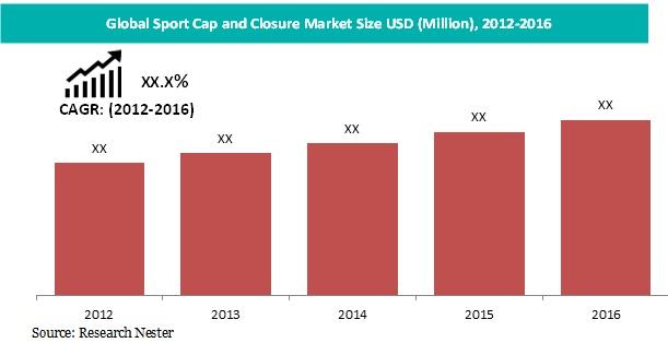 Sport Cap And closure market