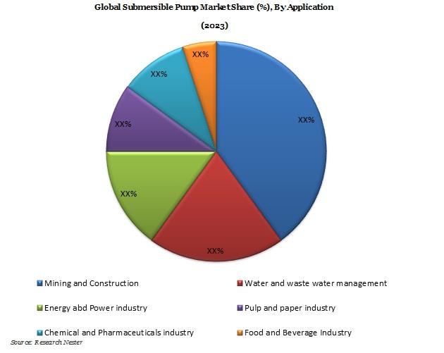 Submersible Pump Market Demand & Revenue Opportunity