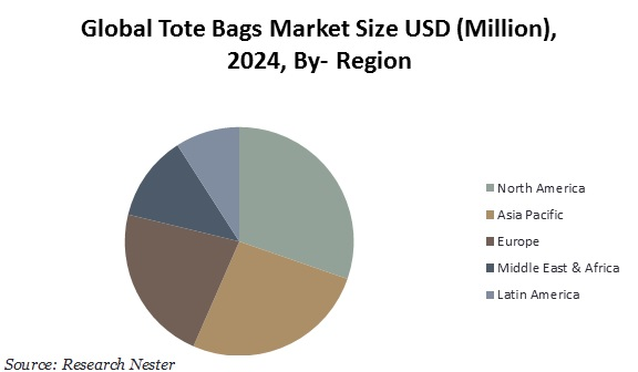 Tote bags market