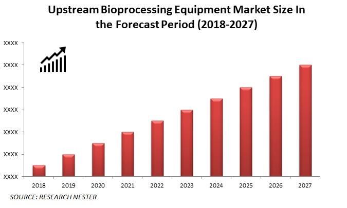 Upstream Bioprocessing Equipment Market