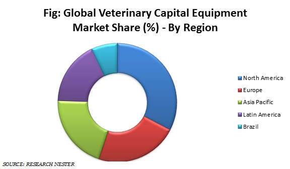 Global Veterinary Capital Equipment Market Share