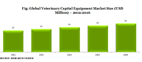 Veterinary Capital Equipment Market