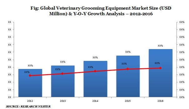 Veterinary Grooming Equipment
