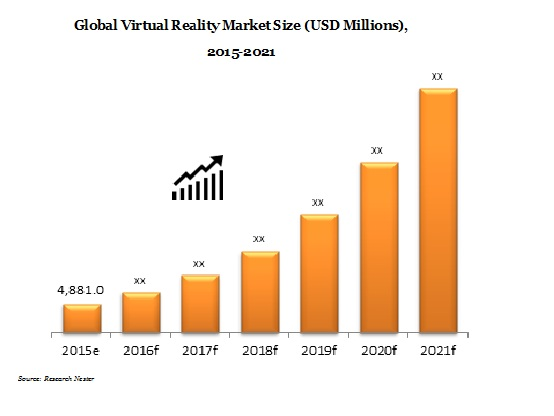 Virtual Reality Market demand, growth, opportunity