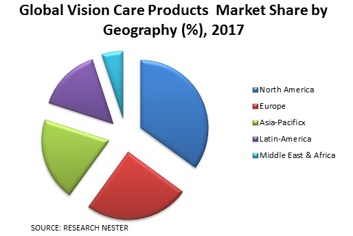 Vision Care Products market share