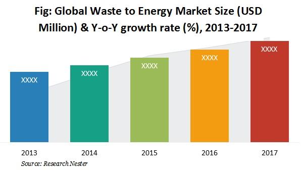 Waste-to-Energy (WTE) Market Size