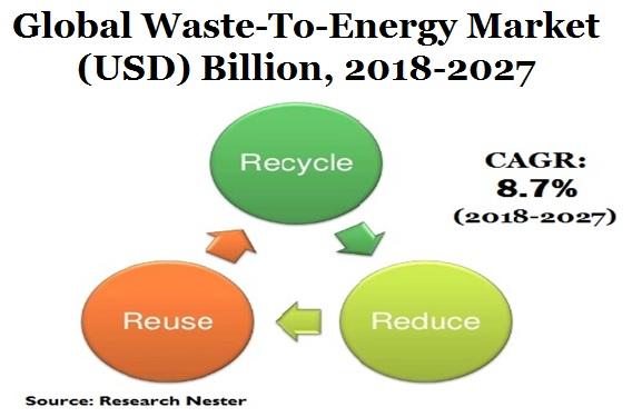 Waste-to-Energy (WTE) Market