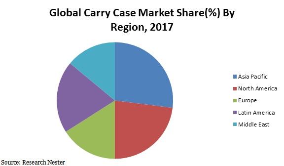 carry case market