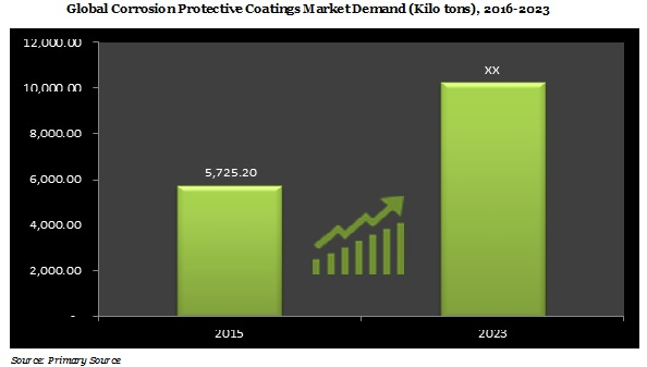 Corrosion Protective Coatings Market Demand, growth & Revenue