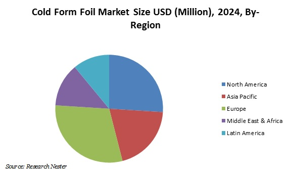cold form foil market size