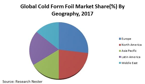 cold form foil market