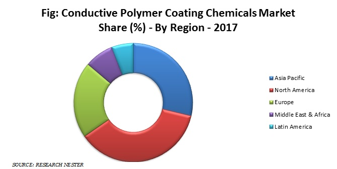 conductive polymer coating chemicals market