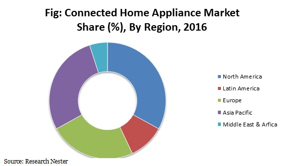 connected home Appliance market
