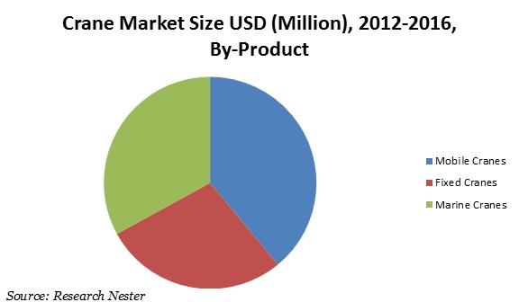 crane market size