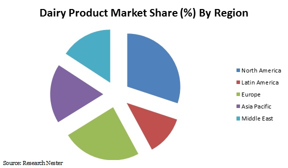 dairy product market