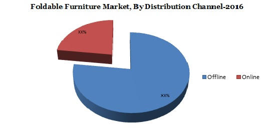 foldable furniture market Graph