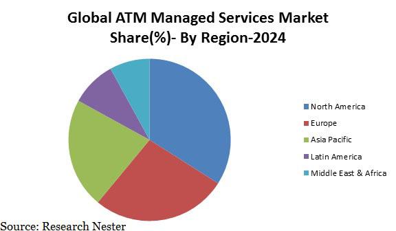 ATM managed services market
