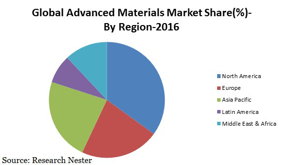 Advanced materials market