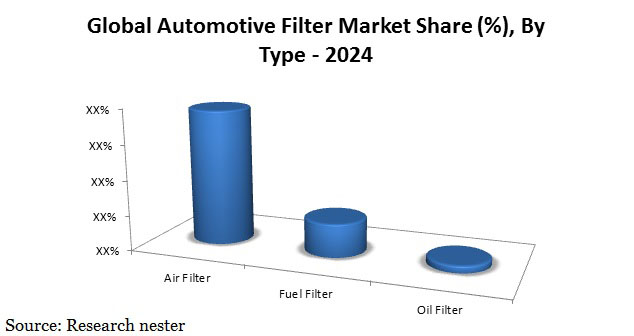 Automotive filter market share Graph