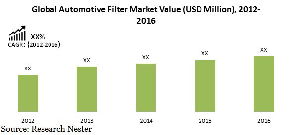 Automotive filter market value