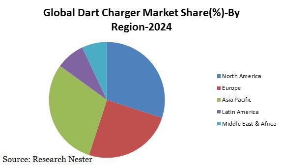 dart charger market