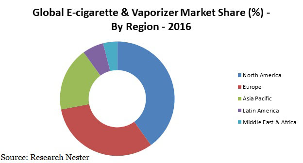 E-Cigarette & Vaporizer market